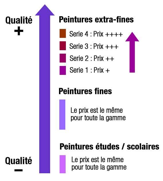 Différence entre peinture fine et extra fine