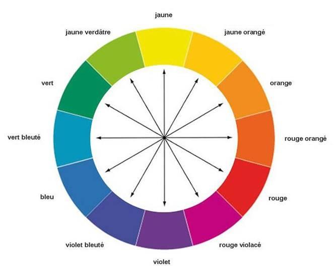 Les couleurs complémentaires en peinture