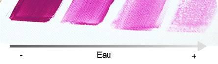 comment utiliser la peinture acrylique - Diluer Peinture Acrylique Avec De L Eau